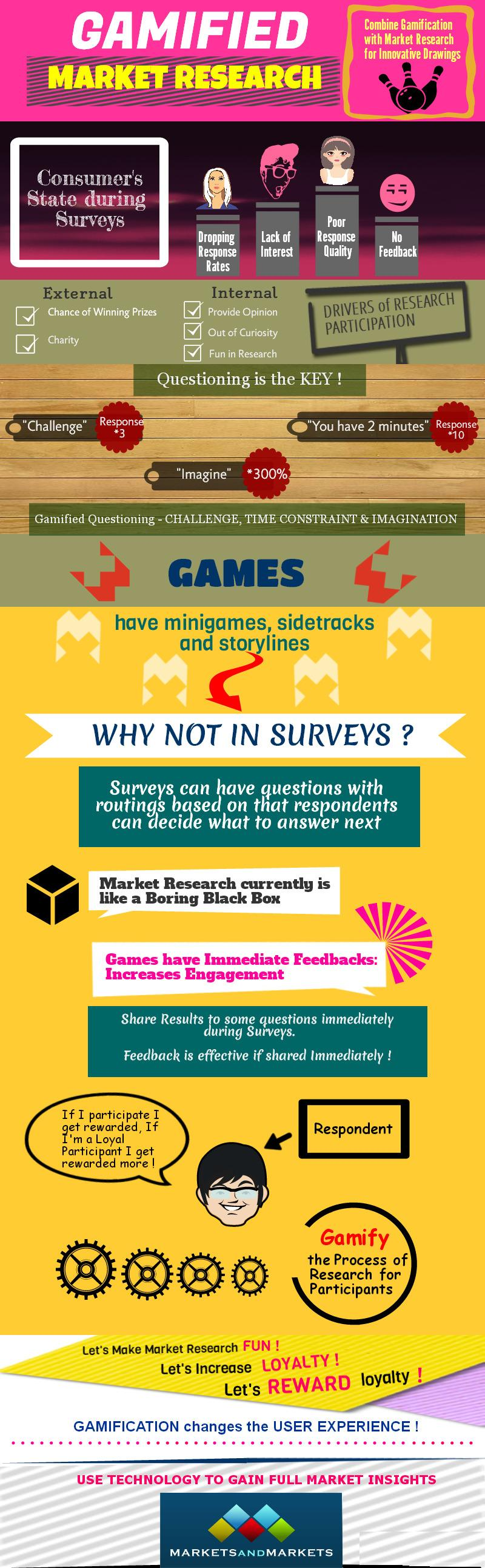 infographic gamification with market research