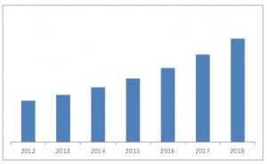 HVDC Transmission Market