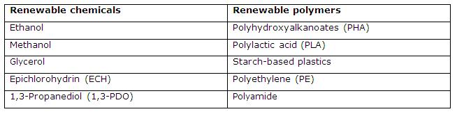 renewable-chemical