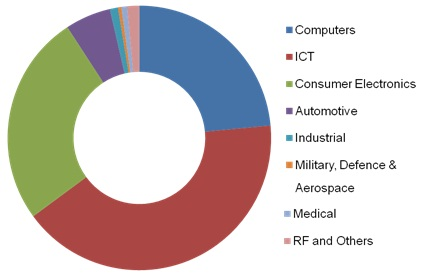 semiconductor-ip-market-revenue-shares1