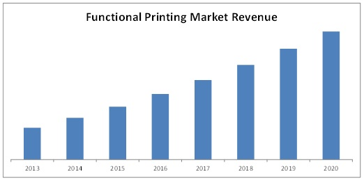 functional printing market