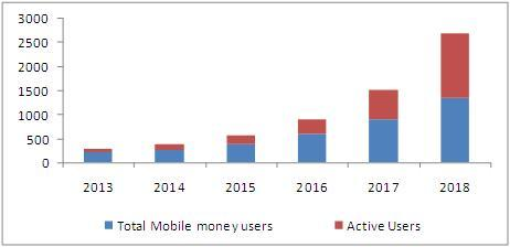 mobile-money-market-users