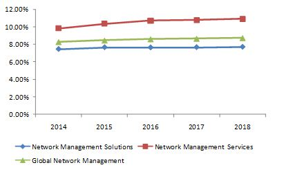 network-management-market1