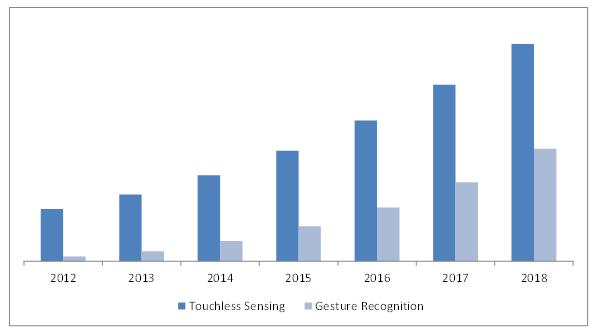europe gesture recognition and touchless sensing market