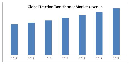 traction transformer market