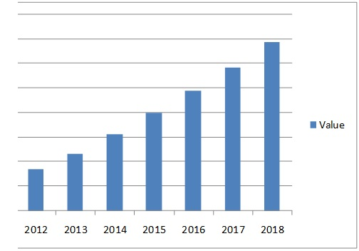 wireless audio device market