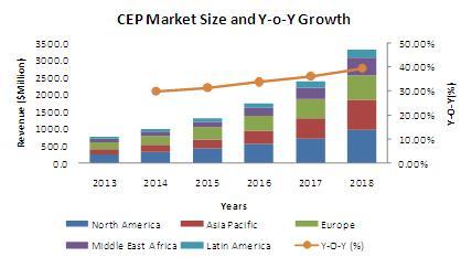 Complex Event Processing (CEP) Market