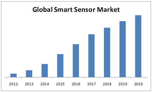 Factors Driving Global Smart Sensor Market At Impressive