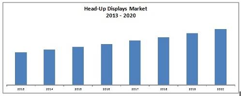 head-up-display-market