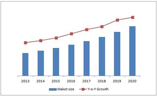 infared detector market