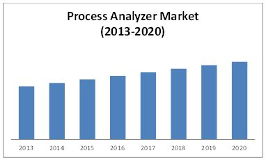 process analyzers market