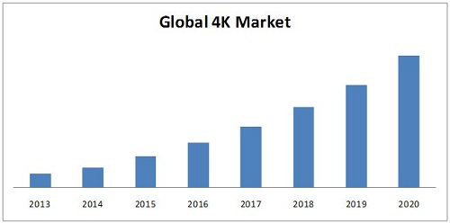 4k resolution market
