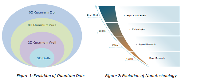 Evoluation of Quantum Dots