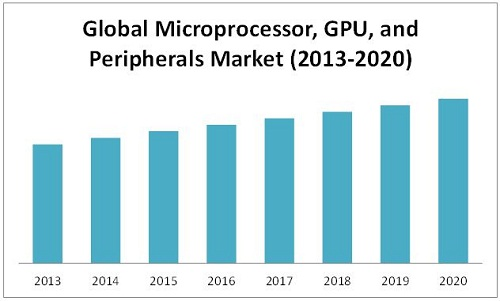 microprocessors & GPU market