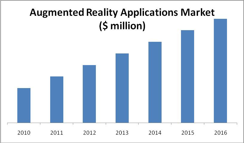 augmented reality market forecast