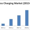 wireless charging market forecast 2020
