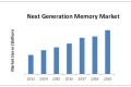 next-generation-memory-market