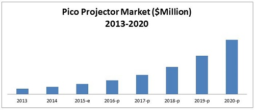 global pico projector market is expected Smartphone proliferation is the key factor expected to fuel the global pico  projector market size over the forecast period the high convenience offered by  these.