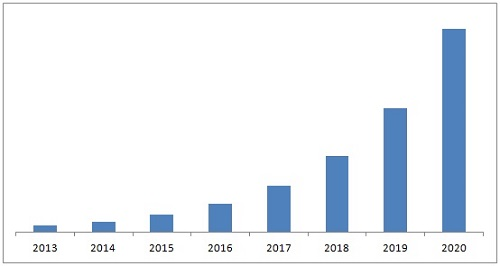 quantum dots market