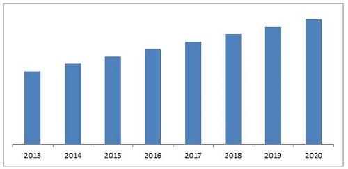 Smart Homes Market Forecast To 2020 Marketsandmarkets Blog