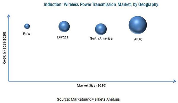 wireless-power