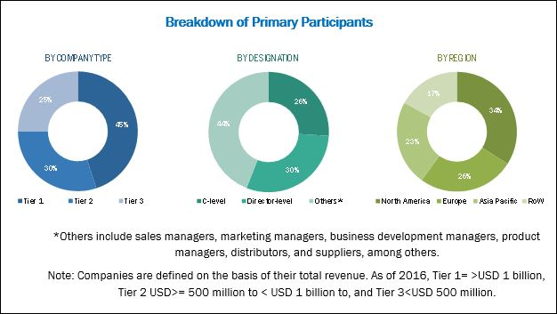 Clinical Trial Management System Market Global Forecast