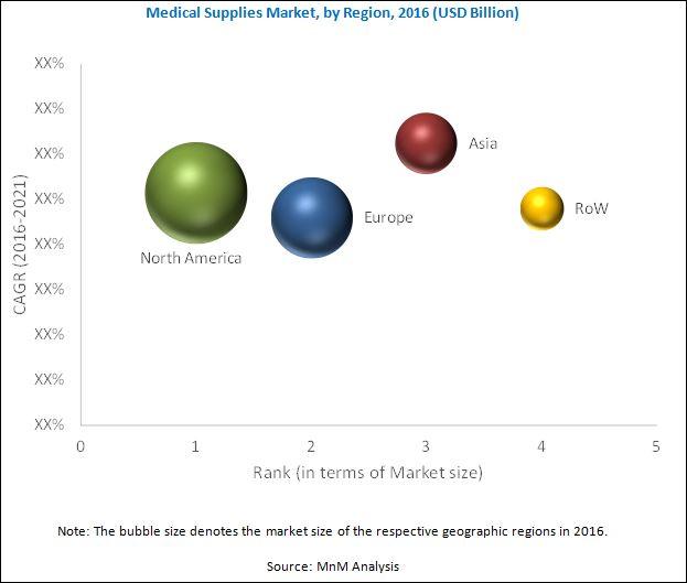 Medical Supplies Market | MarketsandMarkets Blog