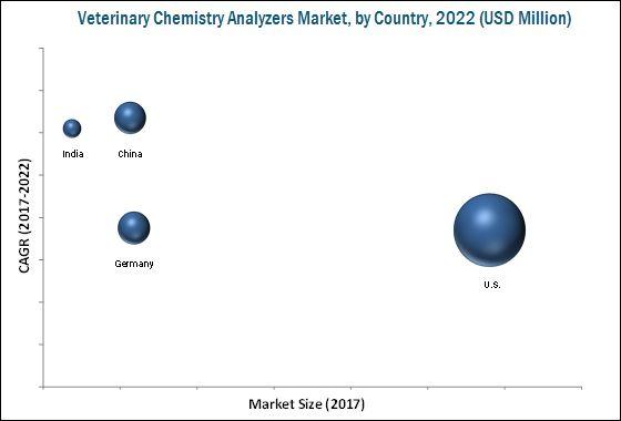 Veterinary Chemistry Analyzer Market by Application