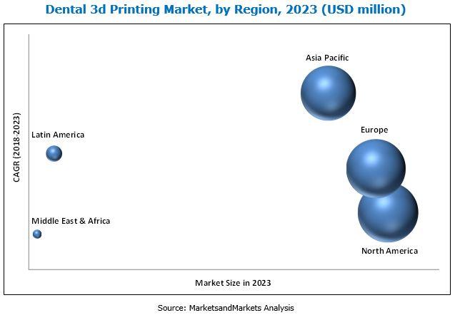 Dental 3D Printing Market