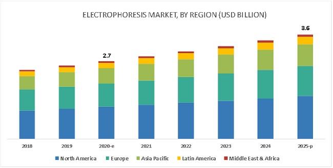 Electrophoresis Market