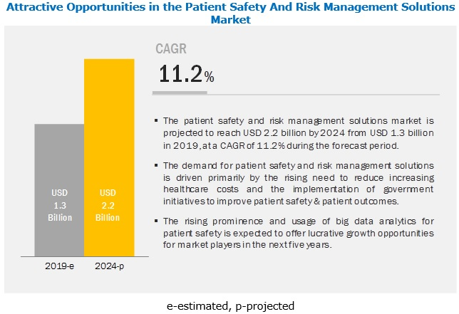 Patient Safety and Risk Management Solutions Market: