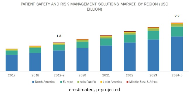 Patient Safety and Risk Management Software Market: