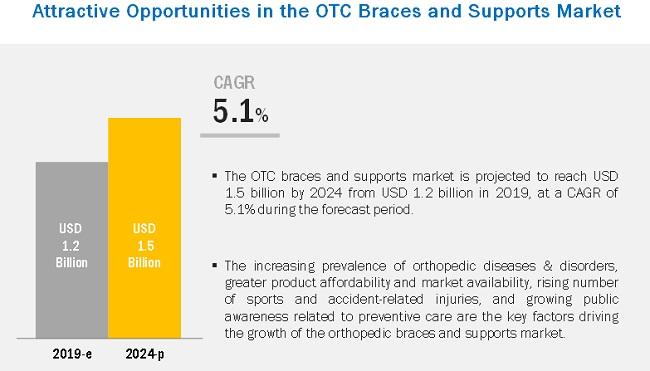 OTC Braces and Supports Market