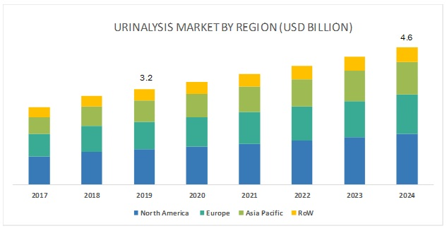 urinalysis systems market